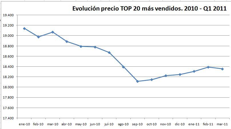evolucion-precio-top-20
