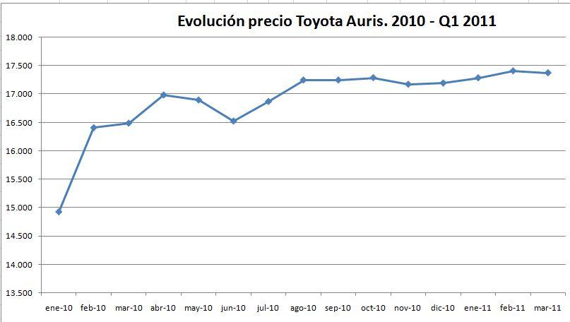 evolucion-precio-toyota-auris