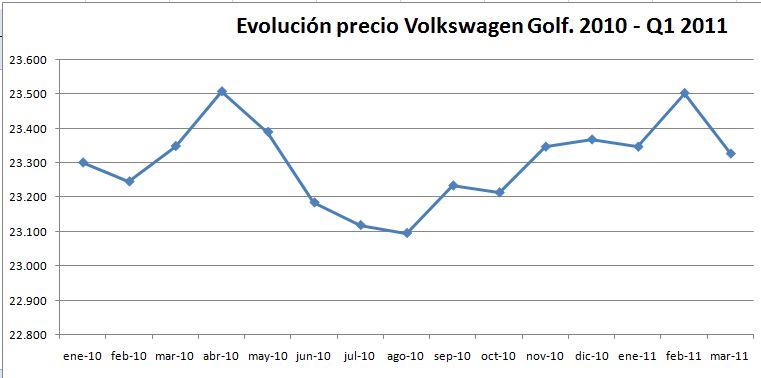 evolucion-precio-volkswagen-golf