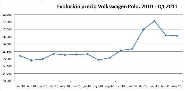 evolucion-precio-volkswagen-polo