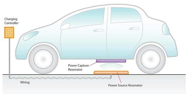 carga-inductiva-coches-electricos