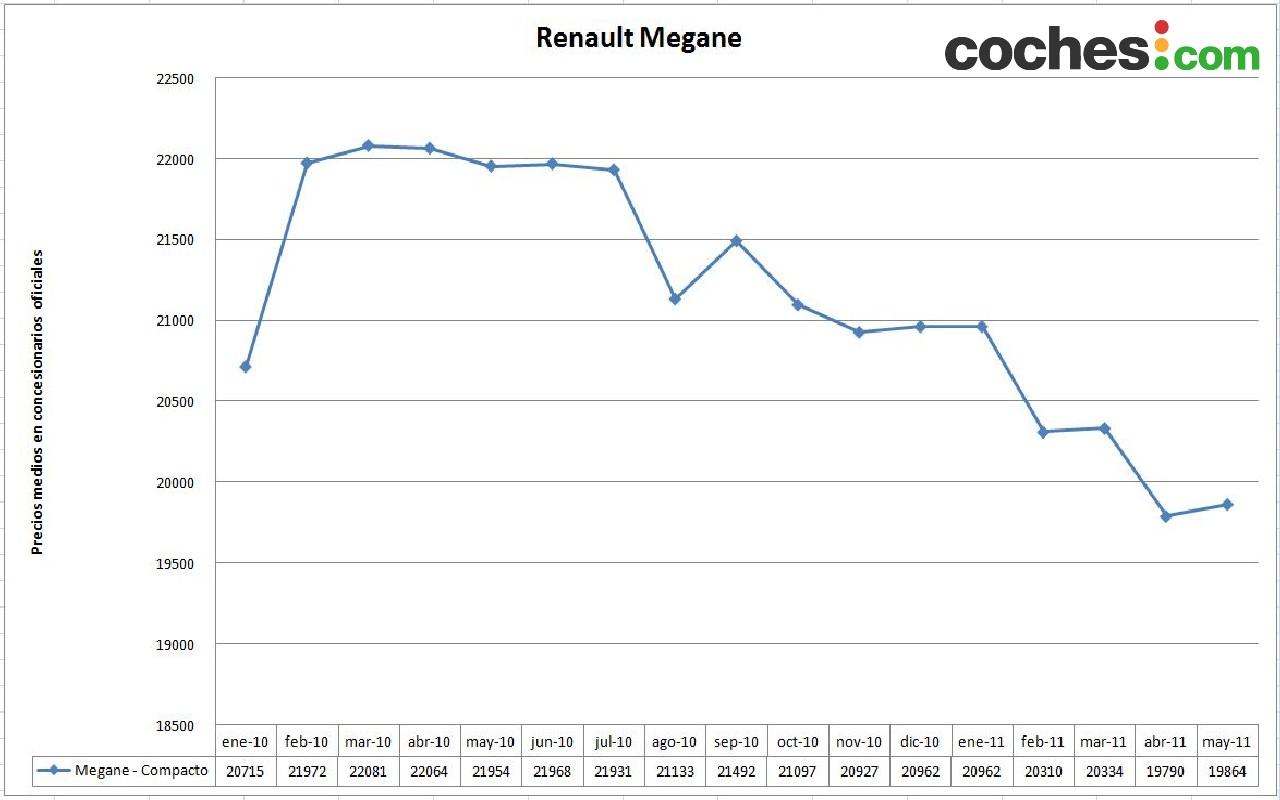 02 Renault Megane El Megane se resiste a ceder su trono al Ibiza.