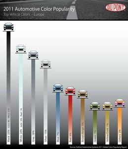 Porcentaje de colores favoritos en Europa