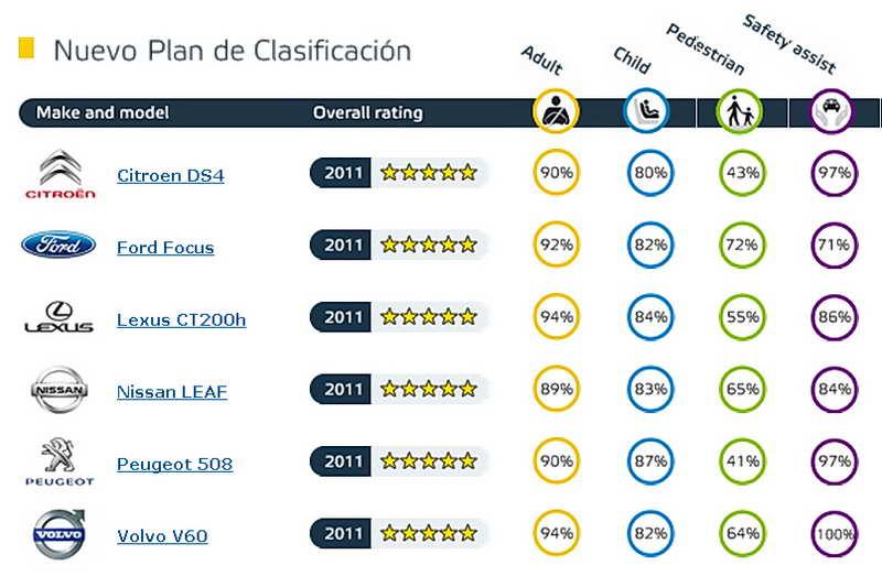 Resumen de los resultados del test Euro NCAP