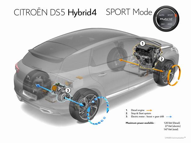 Citroën DS5 Hybrid4, el híbrido diferente