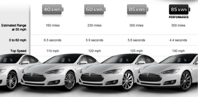 Tesla Model 3 Photos Analysis in addition Tesla Model X Falcon Doors In An Impromptu Crash Test They Didn T Pass 109122 as well Tesla Motors Inc Vs Bmws I Brand in addition 80697 further Ultimate In Luxury Vision Mercedes Maybach 6. on tesla motors model 3 dimensions