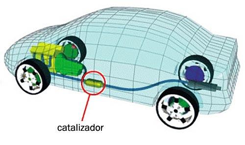 Ubicacion_Catalizador_1