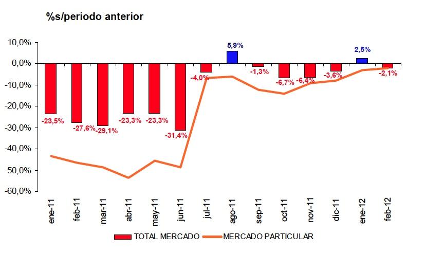 mercado febrero-2012