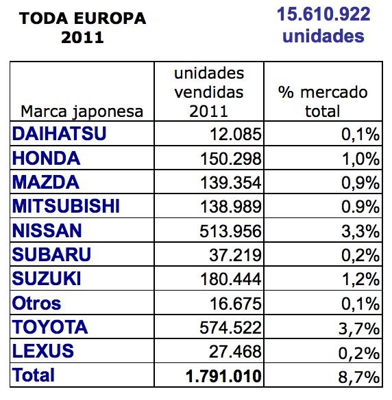 Top marcas de coches japoneses