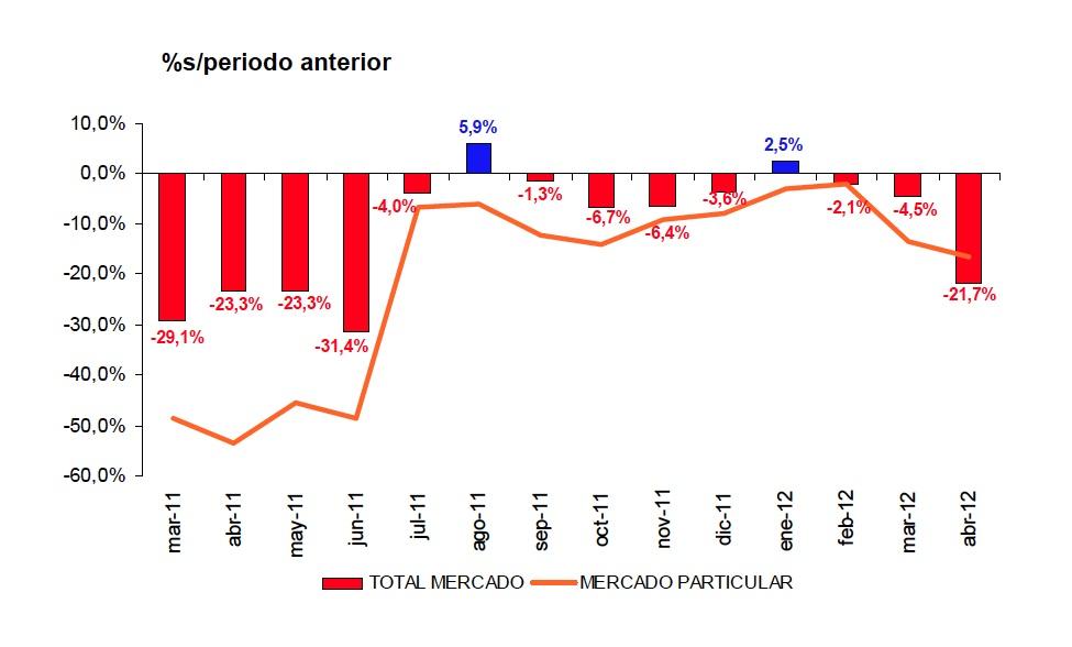 evolucion mercado 2011 2012