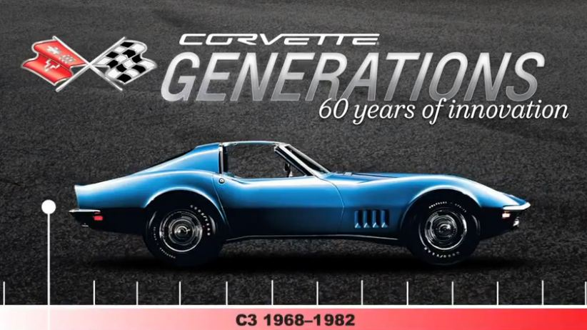 corvette c3 generations