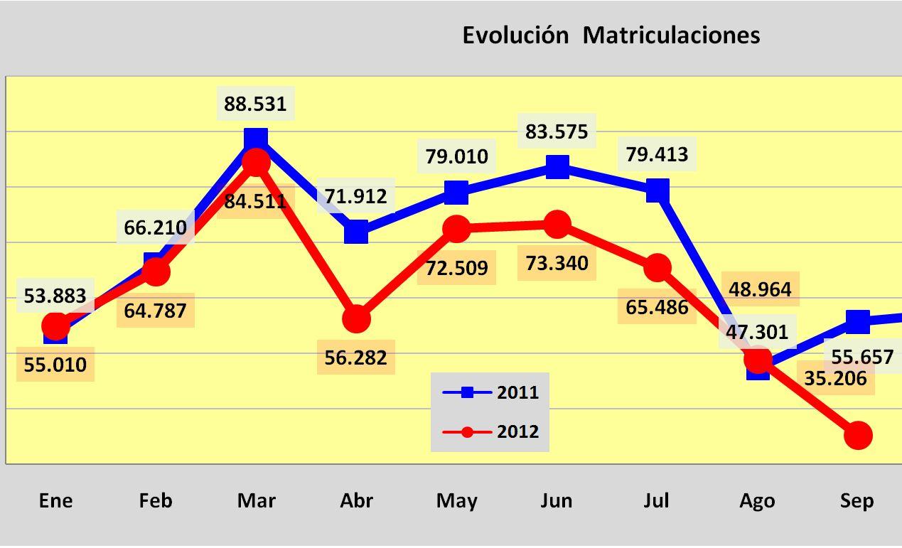 matriculaciones septiembre 2012