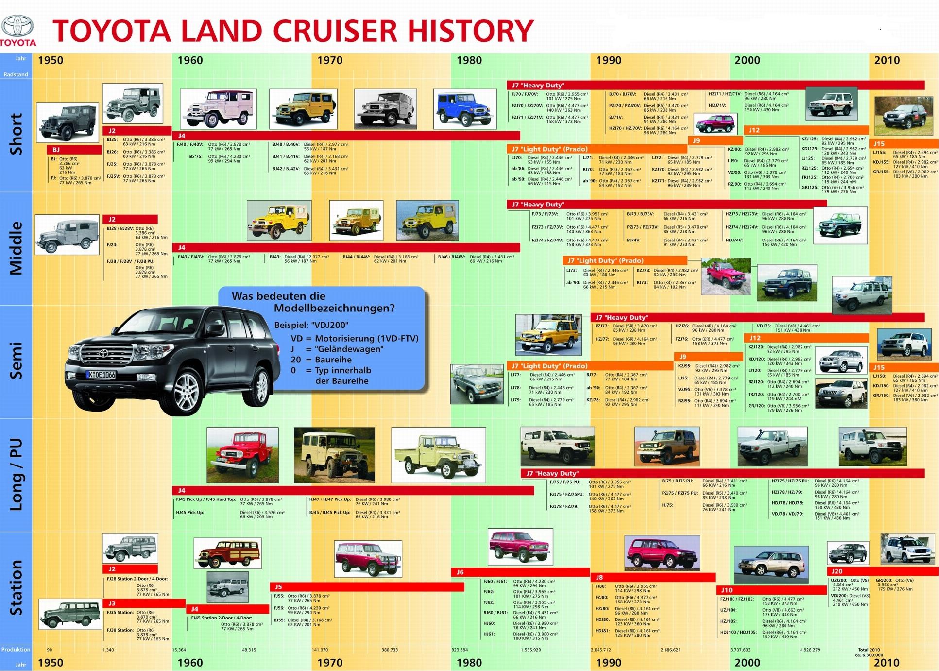 toyota_land_cruiser_historia