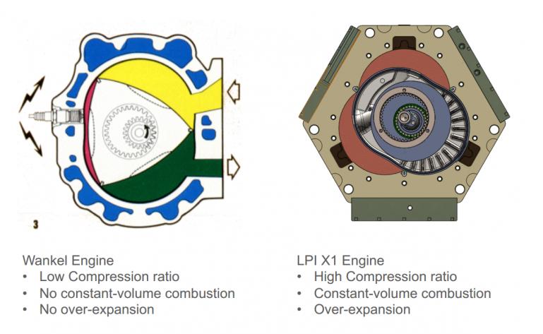 Liquid Piston Motor Rotativo Con Un 75 De Eficiencia