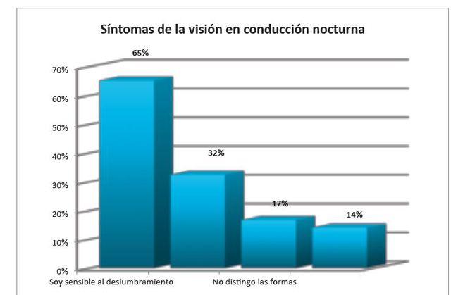 race vision nocturna 2 650x419 Cómo prevenir accidentes de tráfico de noche