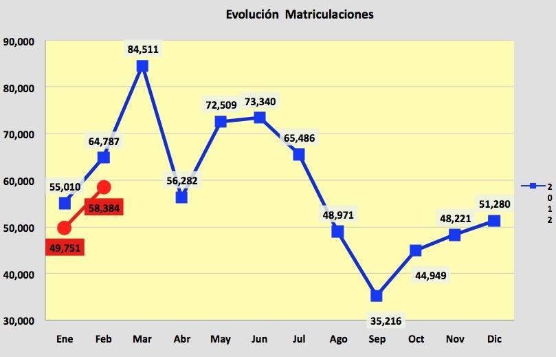 ventas febrero 2013