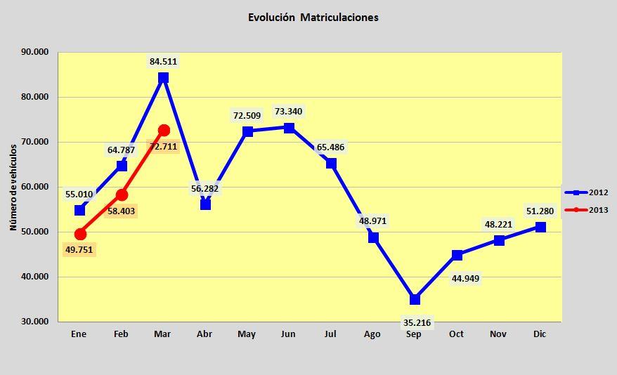 evolucion matriculaciones q1 2013