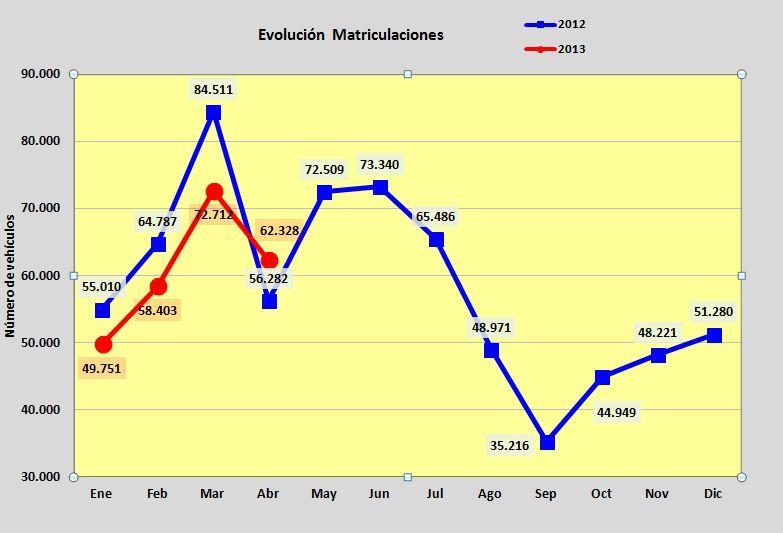 ventas abril 2013