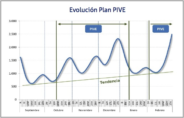 evolucion-plan-pive
