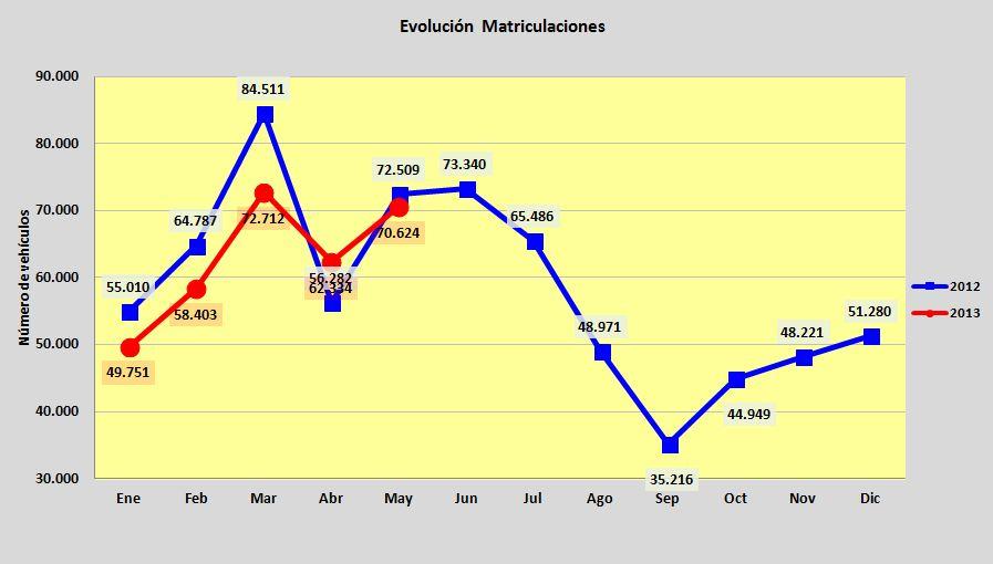 ventas_coches_mayo_2013