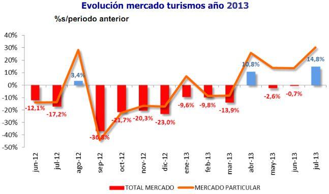 ventas-coches-julio-2013