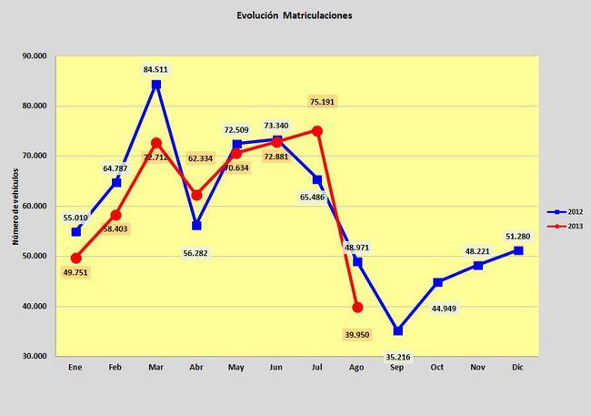 ventas coches agosto 2013 02