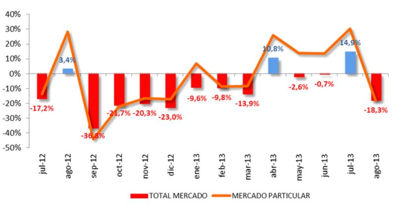 ventas-coches-agosto-2013