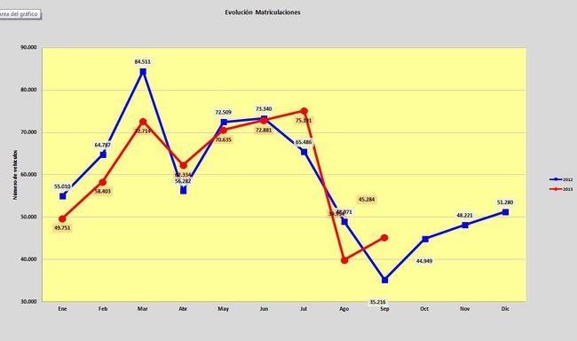 evolucion de ventas septiembre 2013