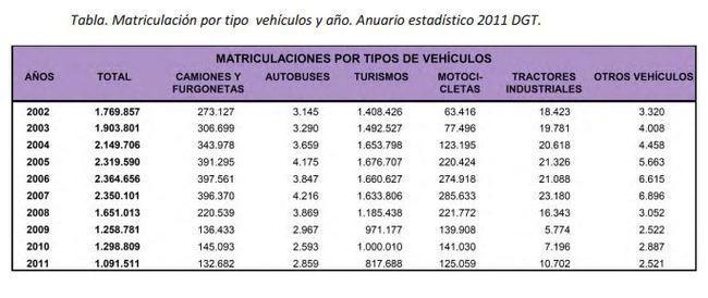 3. matriculaciones por tipo de vehículos