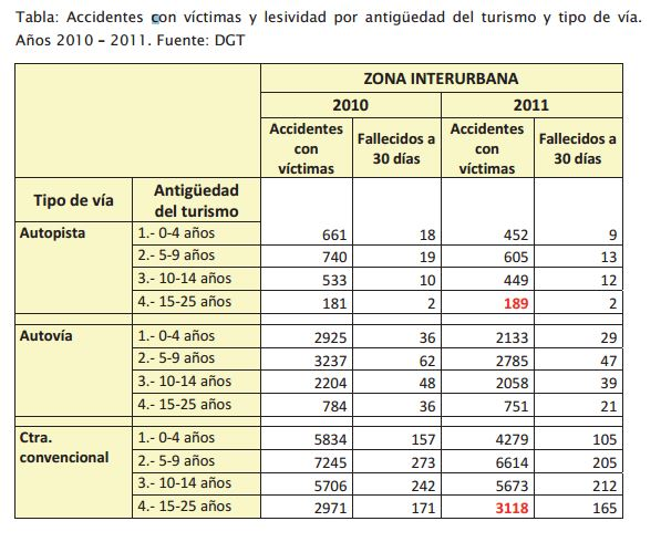 3. relación accidentes con víctimas y fallecidos por tipo de vía en 2011