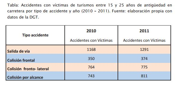 4. accidentes coches de 15-25 en 2010 2011