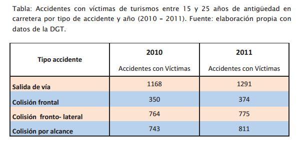 4. accidentes coches de 15-25 en 2010 2011
