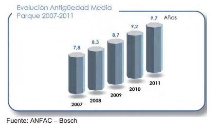 4. evolución antigüedad media del parque 2007-2011