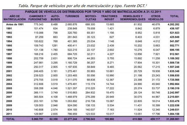 5. parque de vehículos matriculaciones de más de 15 años