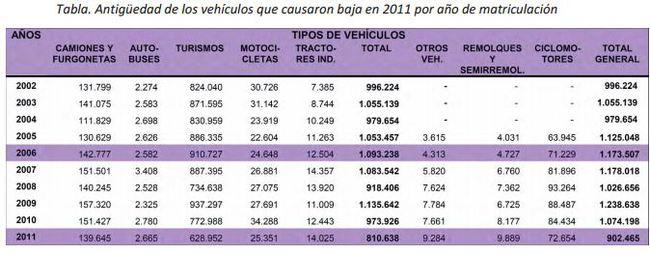 6. antigüedad coches que se dieron de baja en 2011 por año de matriculación