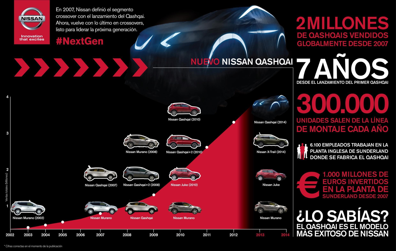 As 237 Se Ha Desarrollado El Nuevo Nissan Qashqai