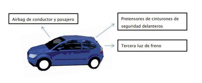 turismo año 2000 650x267 Los sistemas de seguridad que no pueden faltar en tu coche