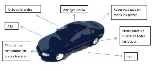 turismo año 2005 650x300 Los sistemas de seguridad que no pueden faltar en tu coche