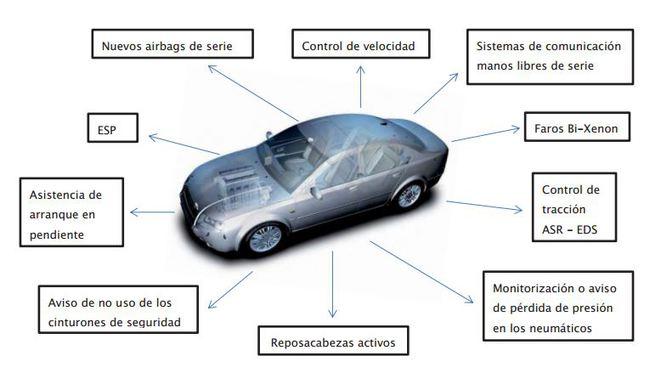 turismo año 2013 650x390 Los sistemas de seguridad que no pueden faltar en tu coche