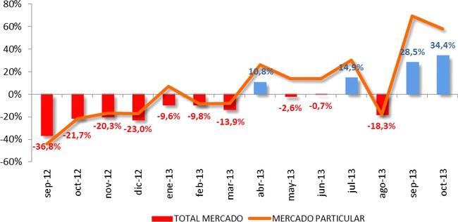 ventas-octubre-2013