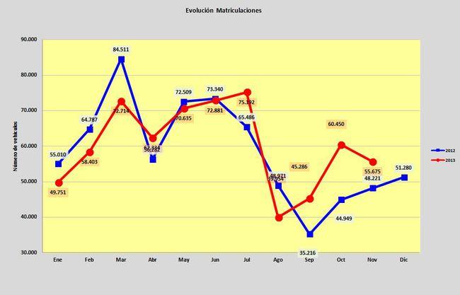 matriculaciones nov 2013 nov 2012