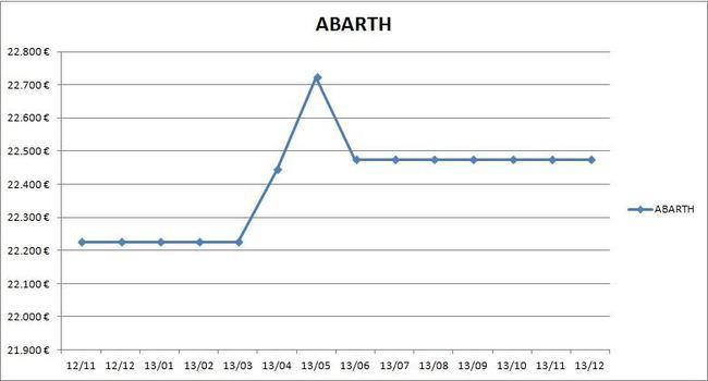 precios_abarth_2013