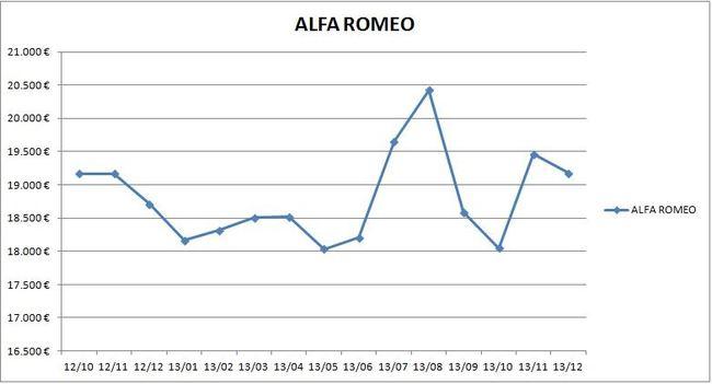 precios_alfa_romeo_2013