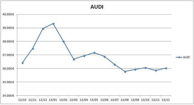 precios_audi_2013