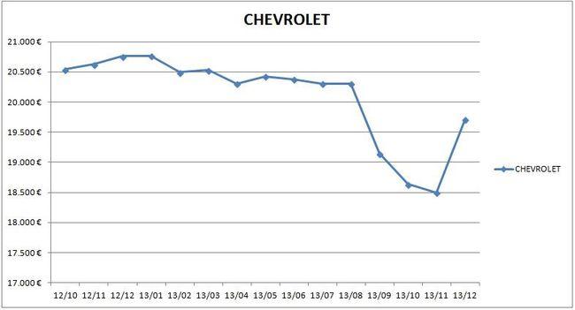 precios_chevrolet_2013