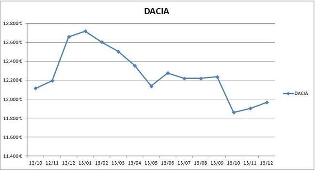 precios_dacia_2013