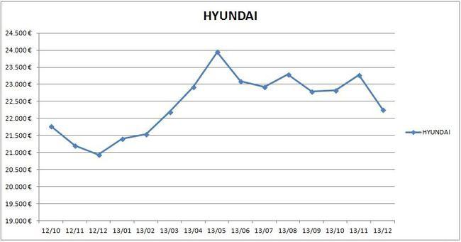 precios_hyundai_2013