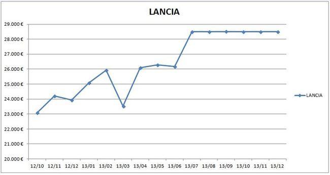 precios_lancia_2013