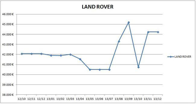 precios_land_rover_2013