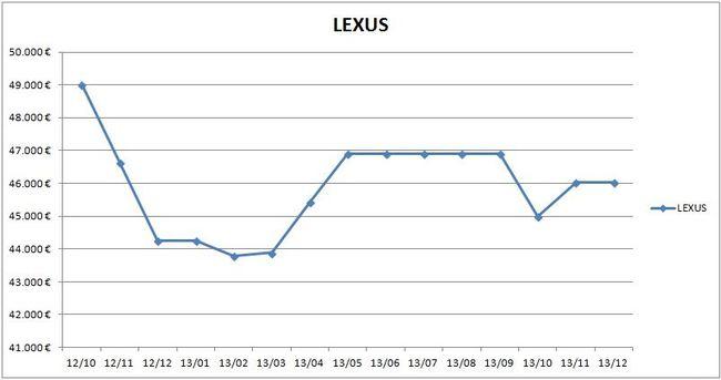 precios_lexus_2013